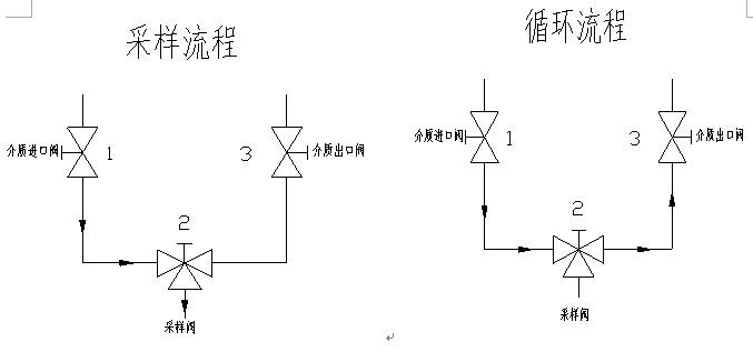 连续循环的电路图